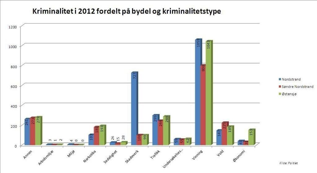 2012: Slik fordeler antallet anmeldelser levert til Manglerud politistasjon i 2012 seg på kriminalitetstype.  ILLUSTRASJON OG FOTO: ØYSTEIN DAHL JOHANSEN