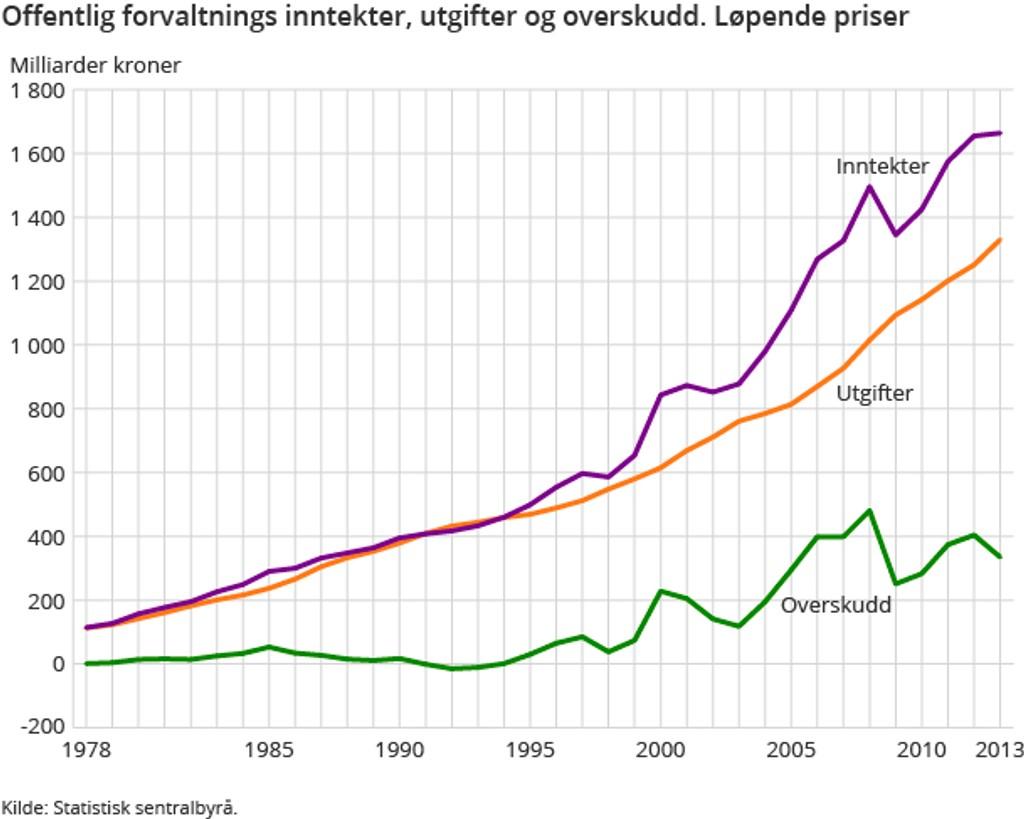 Norge går fortsatt godt, men inntektene flater ut og utgiftene skyter til himmels. Alt tyder på at denne trenden vil fortsette.