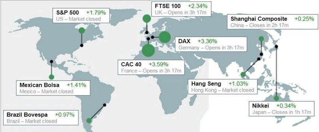 Dette synet er egnet til å berolige markedet - bare grønne (positive) tall verden over - også på Asias børser fredag.