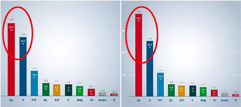 KRYMPET AP: Høyre la først ut grafikken til venstre, der Aps graf er helt feil i forhold til tallene og de andre partiene. To dager senere ble den slettet, og Høyre la ut den riktige grafikken (til høyre).