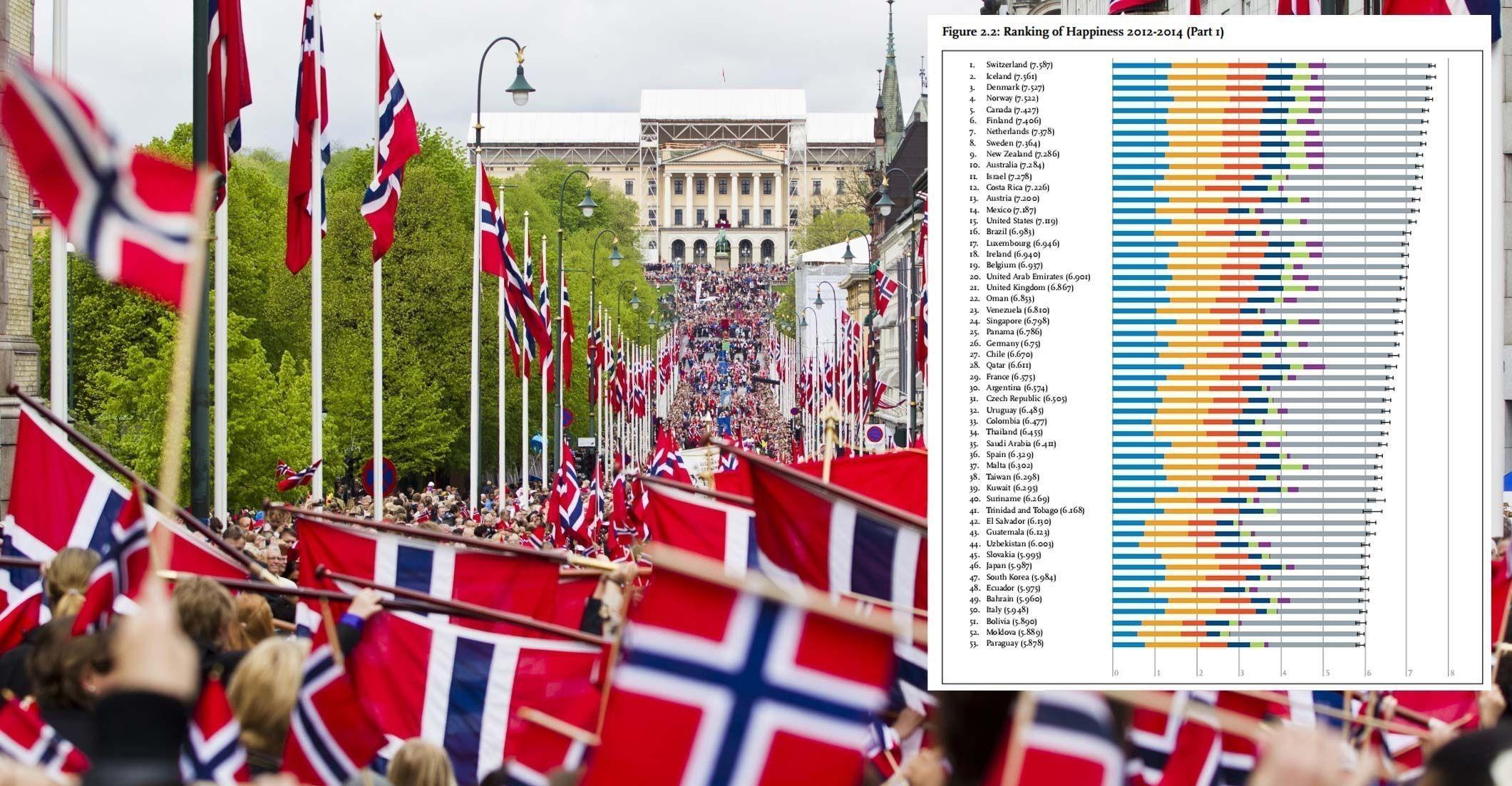 IKKE HELT PÅ TOPP: Norge er verdens lykkeligste land.