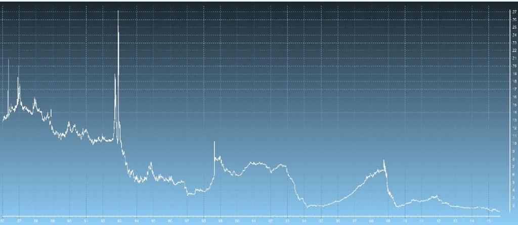 Tirsdag er tre måneders NIBOR-rente, ofte kalt «pengemarkedsrenten», 1,17.