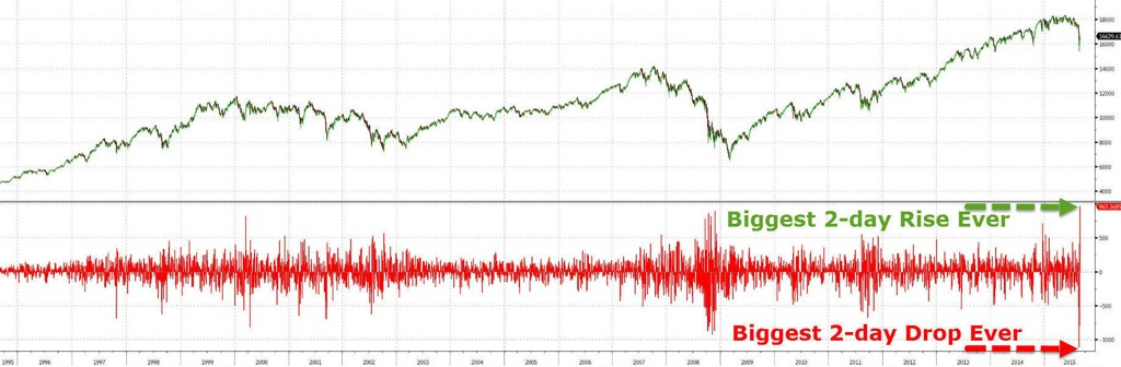 Denne grafen viser de historiske begevelsene i Dow Jones indeksen onsdag og torsdag denne uken.
