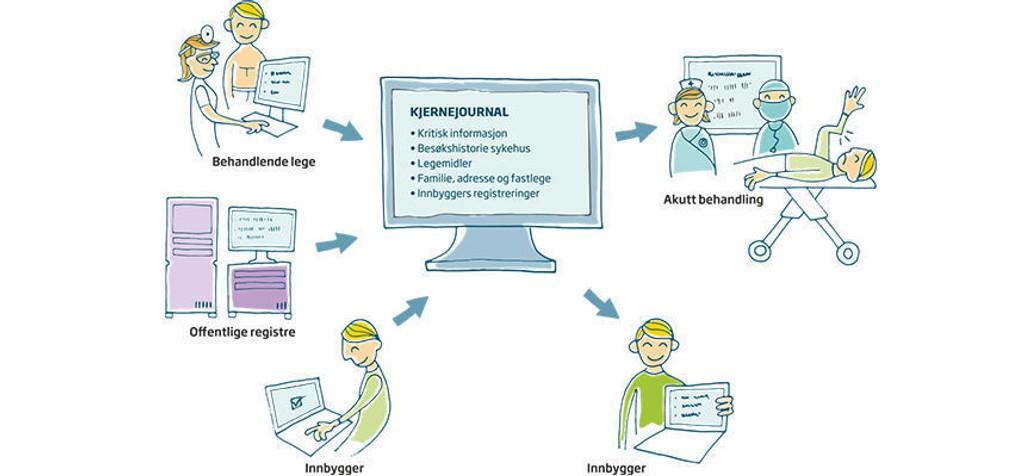 KJERNERJOURNAL: Kjernejournal er et sentralt register der helsepersonell fra hele landet kan hente opp viktig informasjon om deg når du skal behandles.