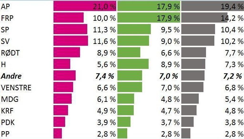 Frp er nesten dobbelt så store som Høyre når det gjelder hvilket parti testdeltakerne burde stemme på. Tallene viser kvinner, menn og deretter totalen.