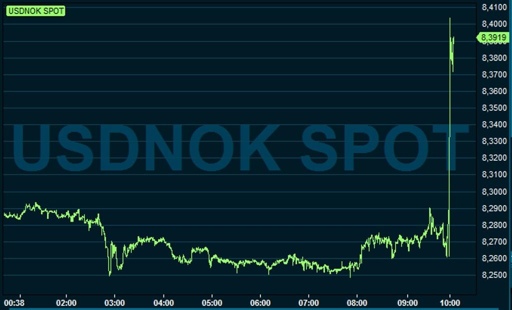 Kronen svekkes Kraftig etter Norges Banks rentebeslutning