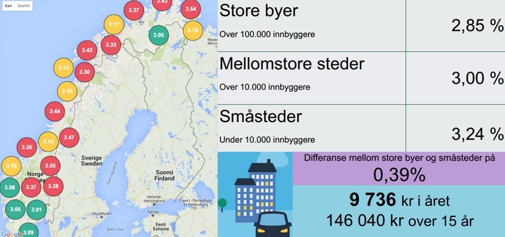 STORE RENTEFORSKJELLER: Undersøkelsen gjennomført av Penger.no viser at det er store forskjeller i boliglånsrenten som folk har i Norge. Lånekunder i distriktene har høyere rente enn lånekunder i befolkede områder.