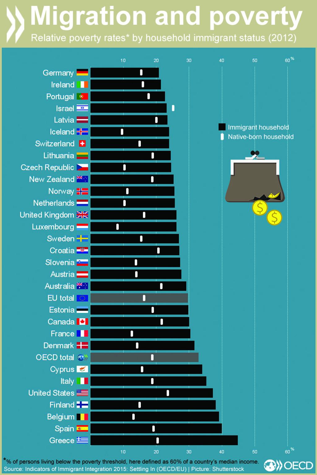 statistikker over fattigdom i usa
