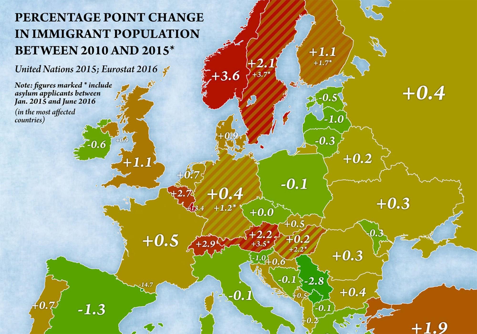 Norge har hatt den høyeste veksten i innvandring i Europa de siste årene, og er i ferd med å bli en av landene med høyest innvandrerbefolkning. Oppdaterte SSB-tall viser at veksten har økt videre i 2016 til 5,5% poeng.