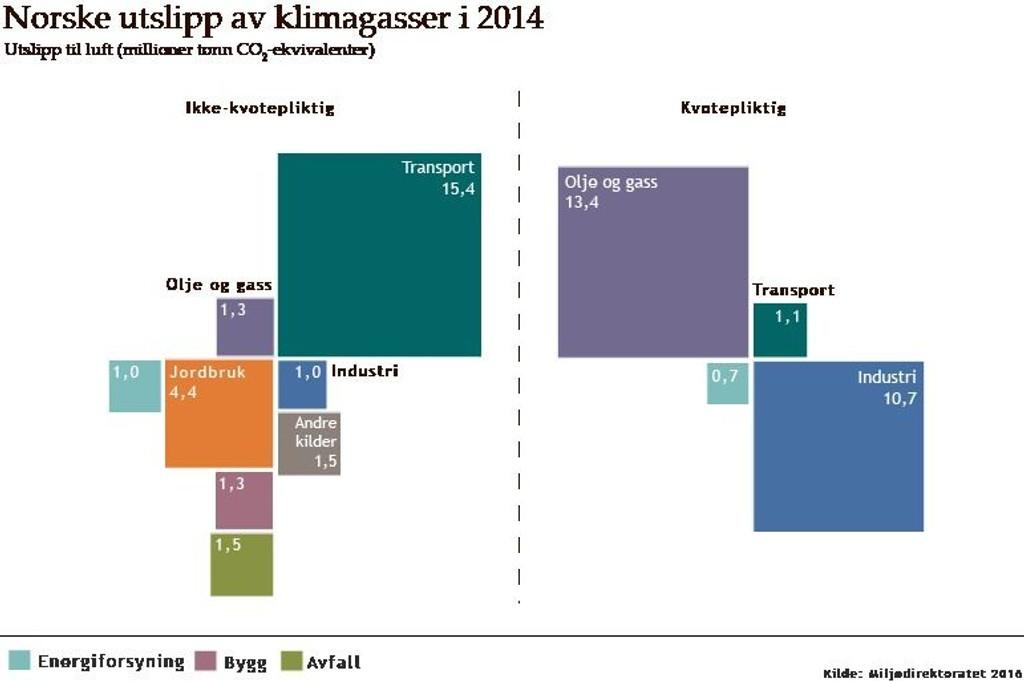 dagens økonomiske situasjon i norge 2016