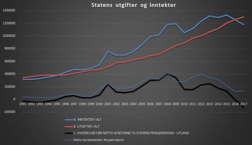 Den svarte linjen er statens faktiske over- og underskudd år for år så langt SSB har tilgjengeliggjort statistikk. 2017 ligger an til å bli et historisk bunnår.