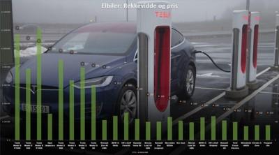 PRIS OG REKKEVIDDE: Denne oversikten viser den oppgitte rekkevidden og fra-pris på de forskjellige elbilmodellene på markedet som du kan kjøpe i Norge.