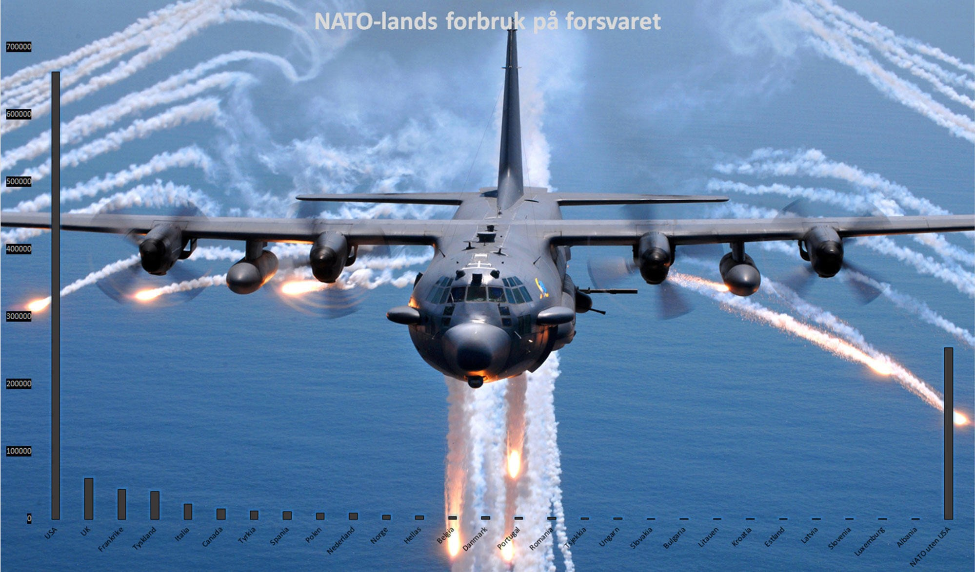 USA er det NATO-landet som bruker desidert mest penger på forsvar, og har kapasiteter som andre land bare kan drømme om - som AC-130 som vi her ser i bakgrunnen. (Tall i millioner USD)