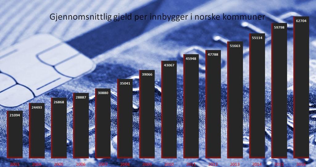 Norske kommuner tar opp stadig mer gjeld - selv om de går med rekordoverskudd. Låneveksten har vært nesten helt lineær de siste årene, uavhengig av hvilke regjering som har hatt makten.