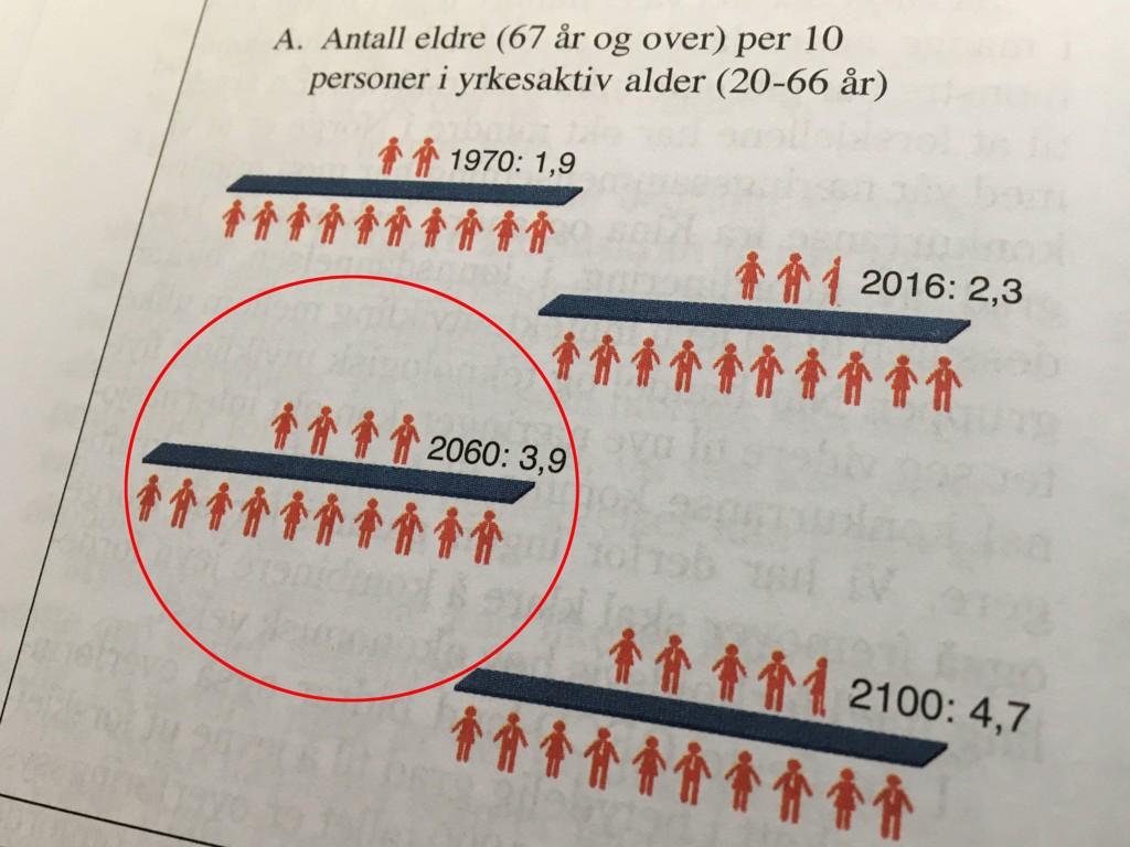 ELDREBOOM: Denne grafen bekymrer politikerne - i 2060 vil det være fire eldre personer over 80 år for hver tiende yrkesaktive nordmann. I dag er det to eldre personer per 10 yrkesaktive nordmann.