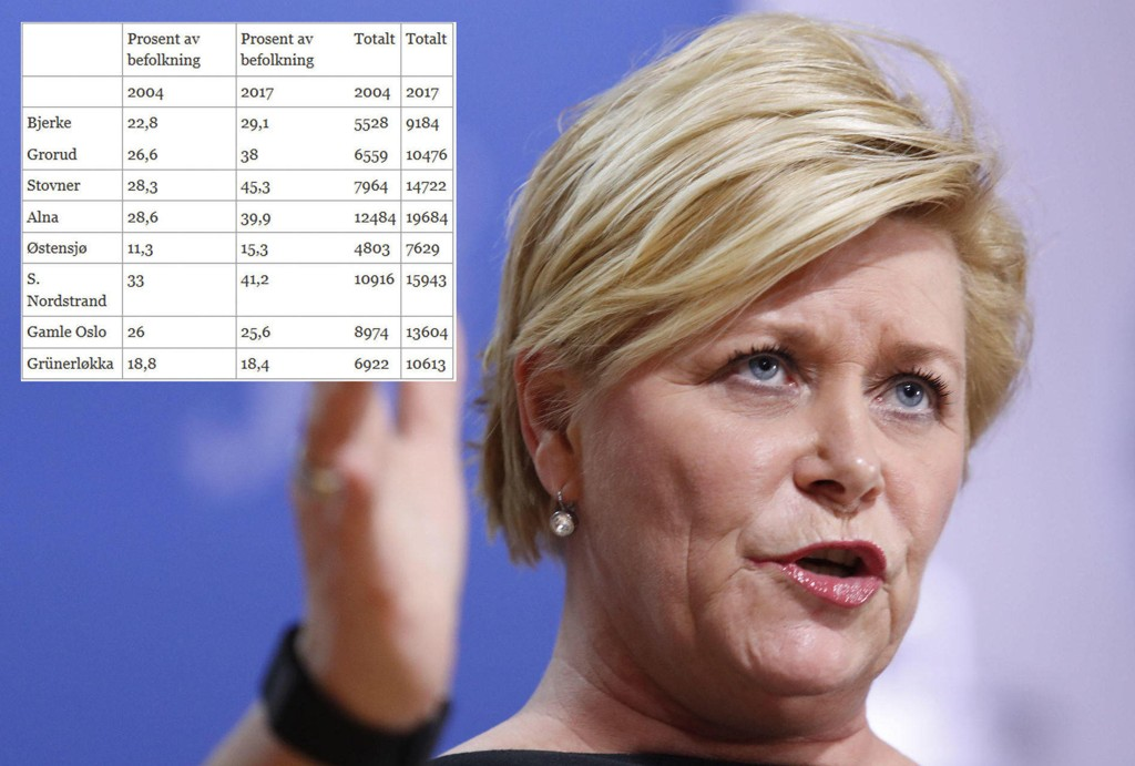 UROLIG: Her er tallene som Siv Jensen viser at vi trenger strengere innvandringspolitikk.
