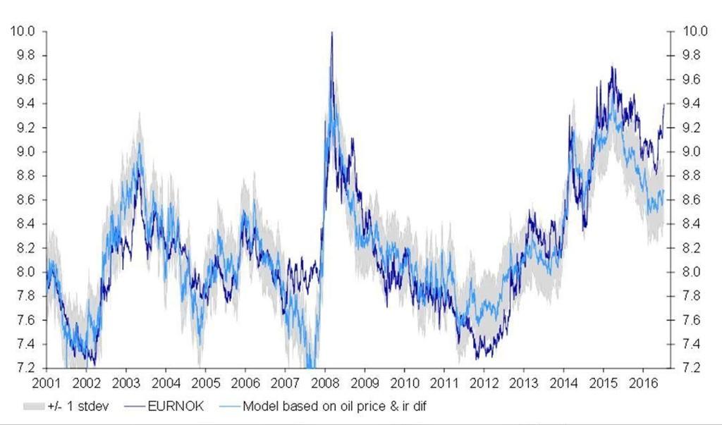 REKORDSVAK: Det er et rekordstort sprik mellom Nordeas modell (lyseblå strek) og den faktiske kronekursen (mørkeblå strek).
