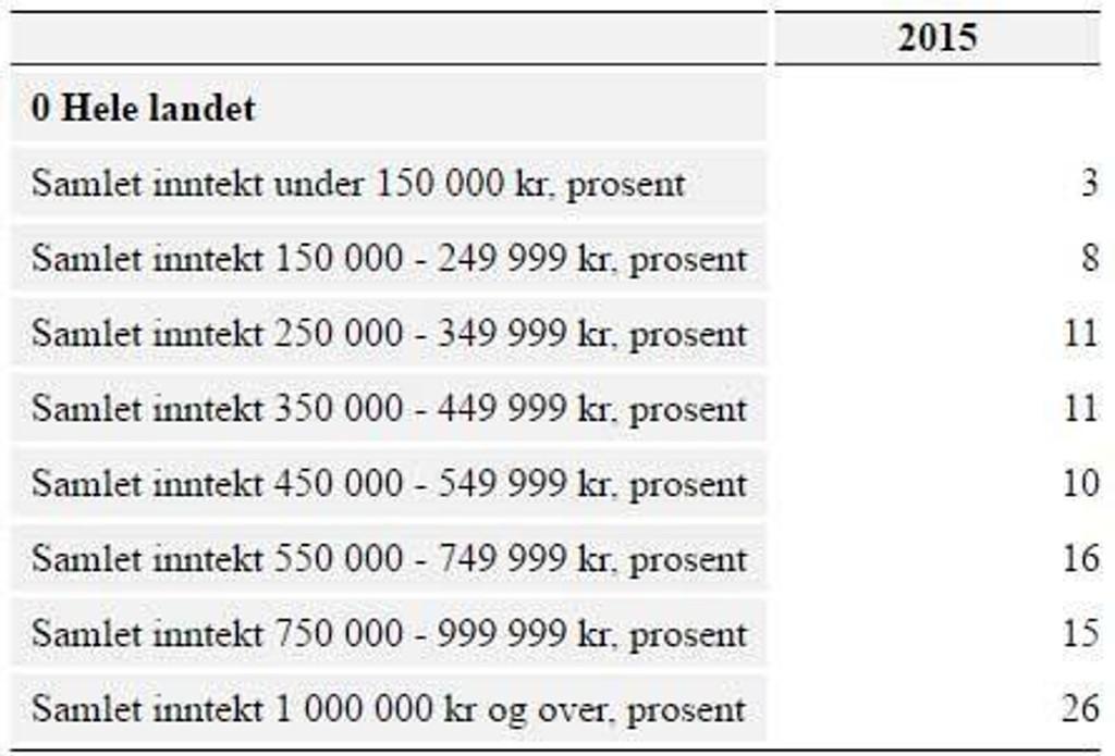 gjennom snitt lønnen i norge 2017