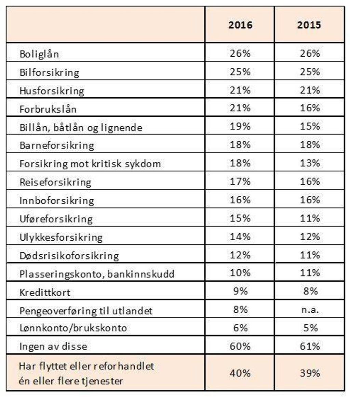 kvartalsresultater for norske selskaper