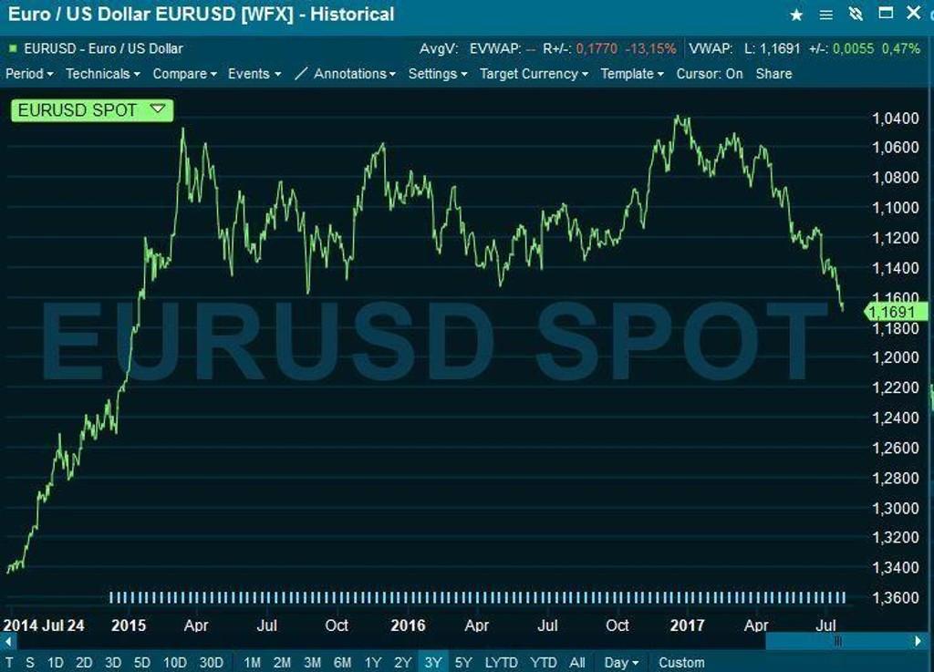 hva ligger euro på