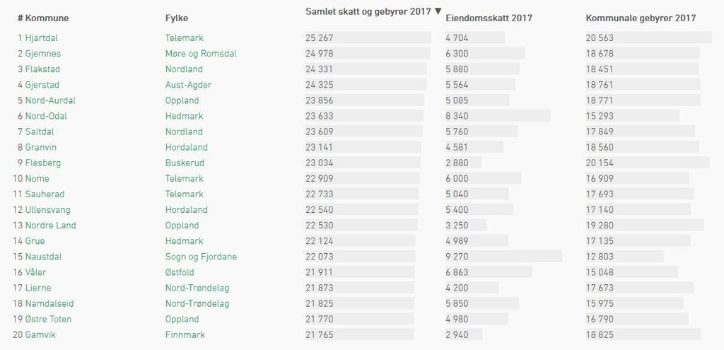 verdens billigste land