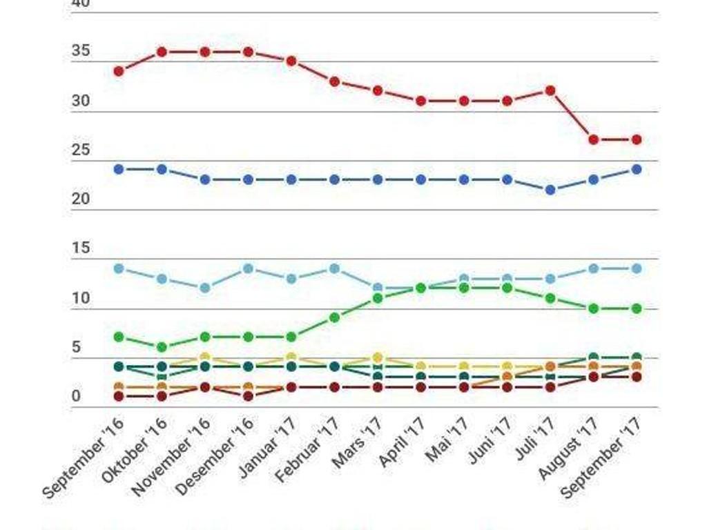 Gjennomsnittet av meningsmålingene de siste månedene.