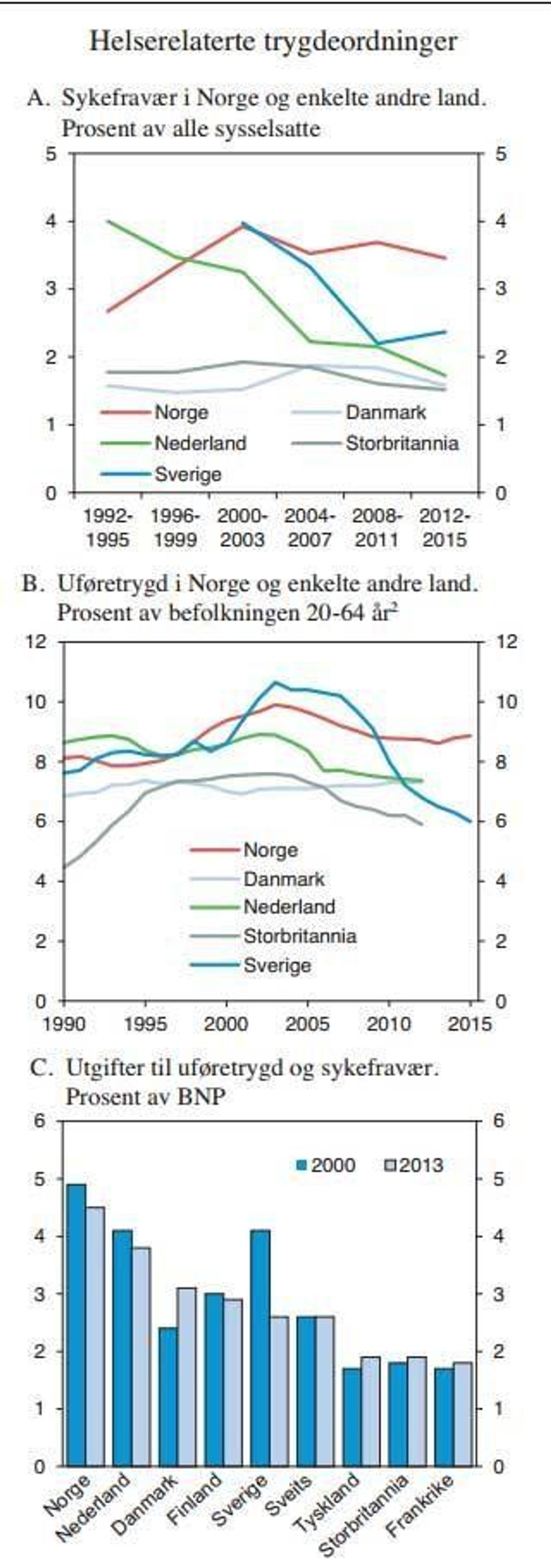 sykefravær i norge