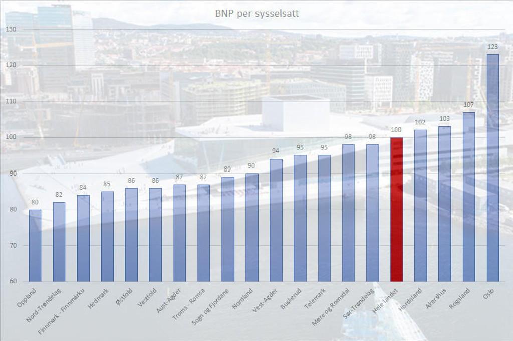 OSLO PÅ TOPP: Oslo er fylket med suverent høyest bruttoprodukt.