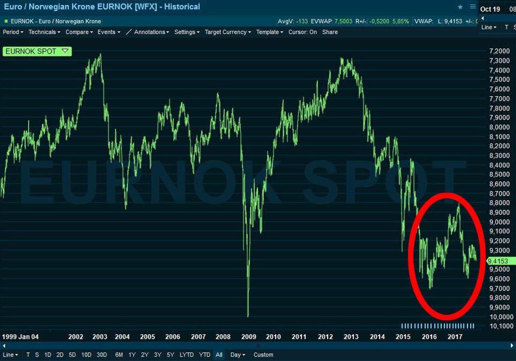 HiSTORISK SVAK: Kronen har vært handlet mellom 8,8 og 9,7 mot euroen i over to år. Det er den svakeste perioden for kronen siden euroen bli innført.