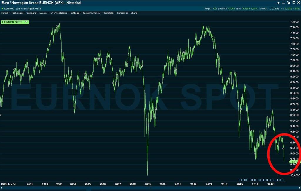 KJEMPENEDTUR: Kronen har ikke vært så svak siden i januar 2009, altså under finanskrisen.