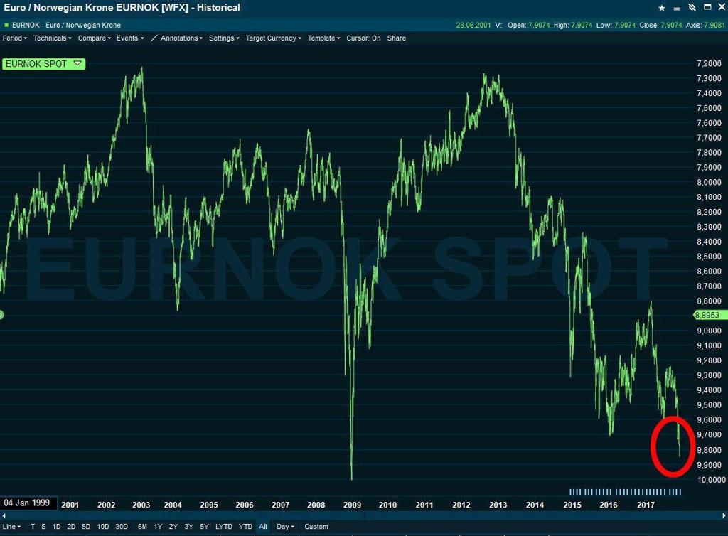 HISTORISK SVAK: Kronen har kun en gang tidligere vært like svak som den er nå, nemlig under finanskrisen