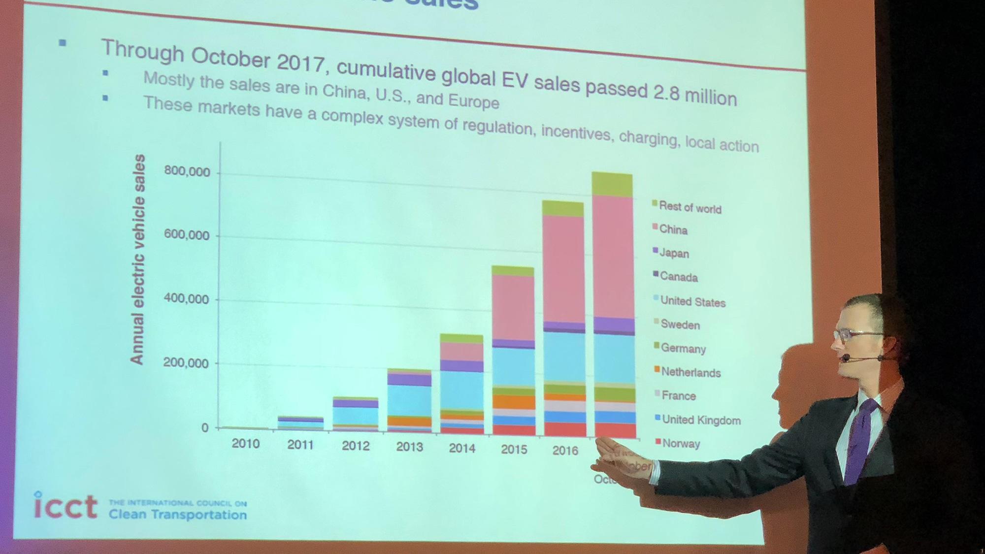 Nic Lutsey viser frem verdens salg av elbiler de siste årene. Norge er stor sammenlignet med folketall, men bare en dråpe i havet hvis man ser på det totale elbilmarkedet.