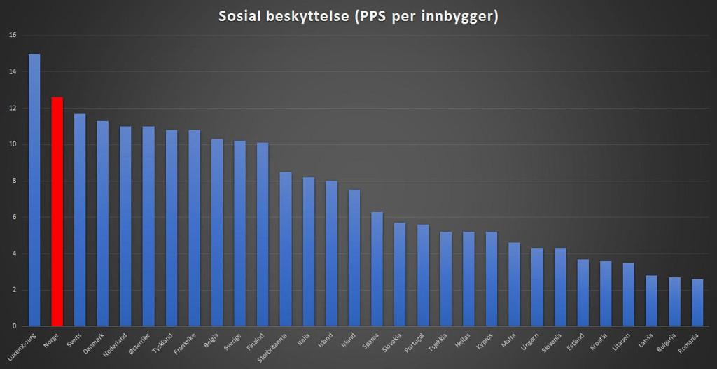 Kjøpekraftjusterte tall viser at det bare er Luxembourg som bruker mer penger per innbygger på sosiale ytelser.