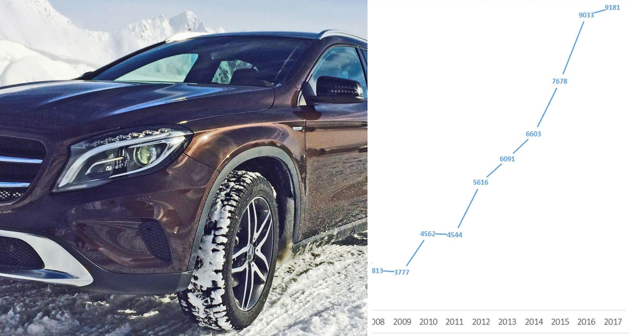 Mercedes selger biler i et enormt tempo, om dagen. 2017 er allerede bedre enn rekordåret i fjor. Og utviklingen har gått bratt oppover hvert år siden 2011. Illustrasjonsfoto