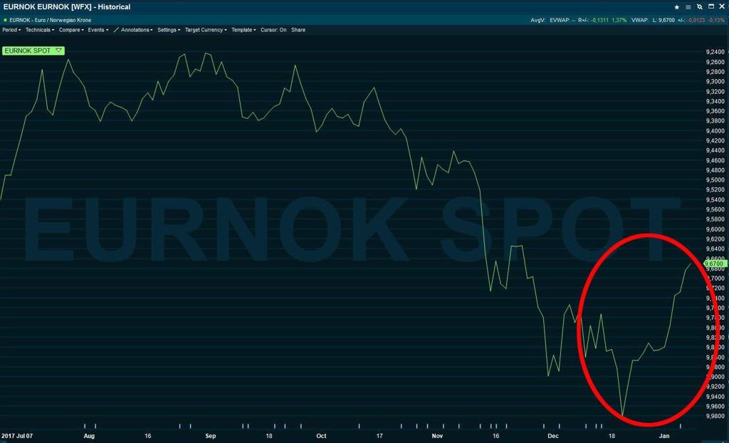 STYRKER SEG. Kronen løfter seg mot euroen etter en svært svak desember.