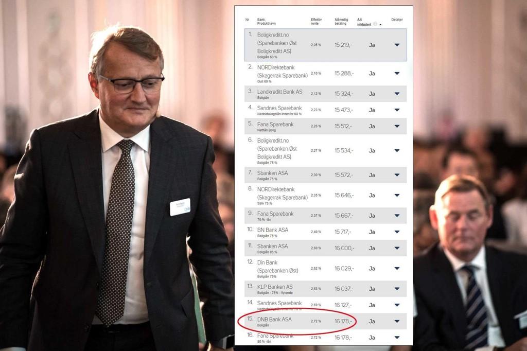 IKKE BILLIGST: DNBs boliglån er vesentlig dyrere enn de billigste tilbyderne, viser oversikten fra Finansportalen.