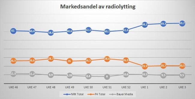 Gjennomsnittlig daglig lyttetid per lytter for de kommersielle kanalene er fallende, mens for NRK er den økende.