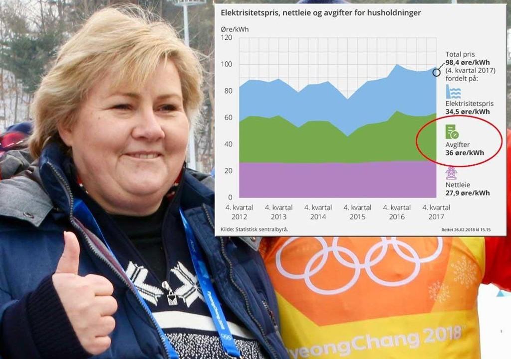 HÅVER INN: Jo høyere strømpris, desto høyere avgifter -og flere milliarder til statskassen og statsminister Erna Solberg.