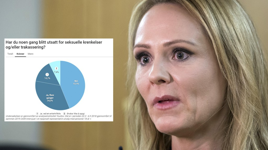 1 av 3 nordmenn over 18 år sier at de har blitt utsatt for seksuell trakassering en eller flere ganger. - Omfanget av seksuell trakassering er rystende og urovekkende høyt, sier barne- og likestillingsminister Linda Hofstad Helleland (H) til Nettavisen.