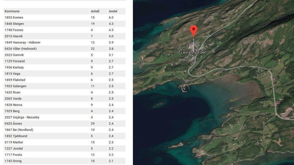 I Nettavisens tabell kan du lete opp din kommune og se antall barn og andel barn på omsorgstiltak.