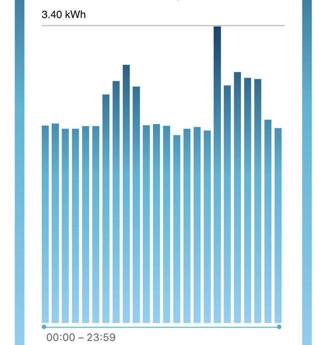 Denne grafen viser strømutviklingen i løpet av et normalt døgn i en blokkleilighet: Varmebehovet er jevnt gjennom døgnet, men det kommer klare topper på morgenen og ettermiddagen - akkurat når strømmen er som dyrest.