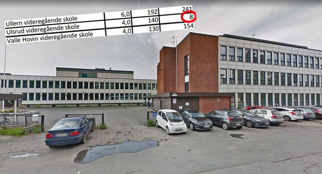 UPOPULÆR: Bare åtte søkere ønsket seg til Ulsrud videregående skole, som nylig ble landskjent for en lærer som utleverte miljøet i klasserommet offentlig. De fleste andre videregående skolene i Oslo har flere hundre søkere.
