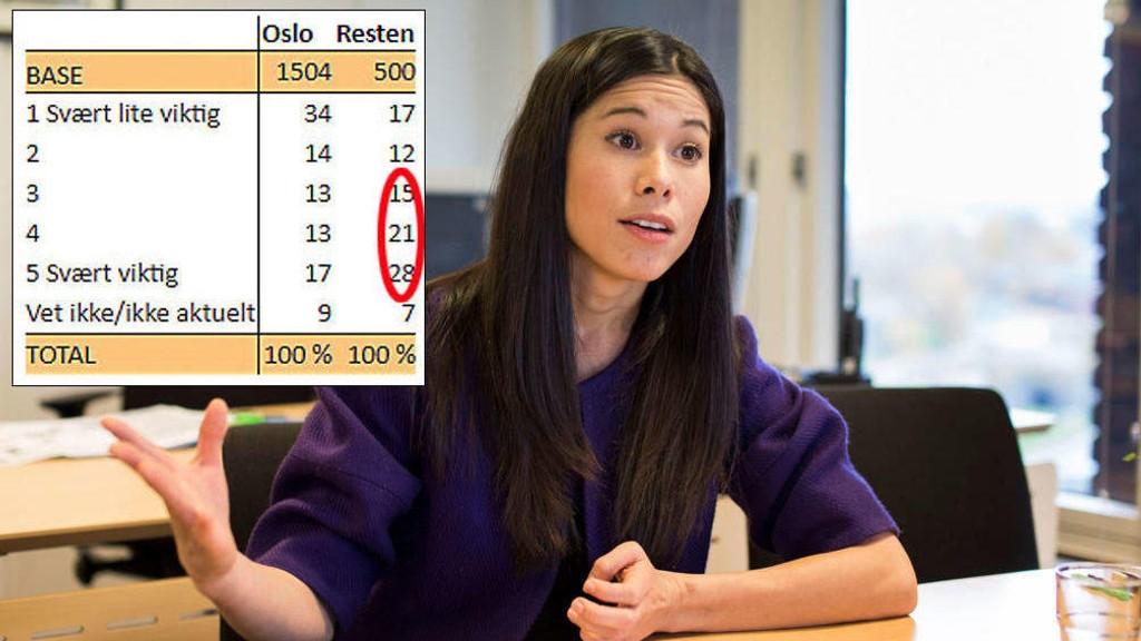 LA IKKE FREM TALLENE: Oslo kommune og byråd Lan Marie Berg fortalte ikke at mange som kjører inn til Oslo er svært opptatt av tilgjengelige parkeringsplasser.