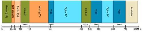 Frekvensene i kabel-tv-kabelen er fordelt omtrent som dette. Opplasting skjer i de lave frekvensene (til venstre), og en må fjerne områdene som er satt av til FM og analog TV for å få full utnyttelse.