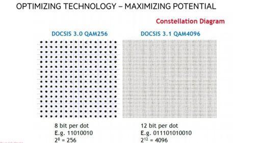 Den nye Docsis 3.1-standarden utnytter en ny måte å sende signaler på, som gjør at man får plass til mye mer data innenfor de samme frekvensene.