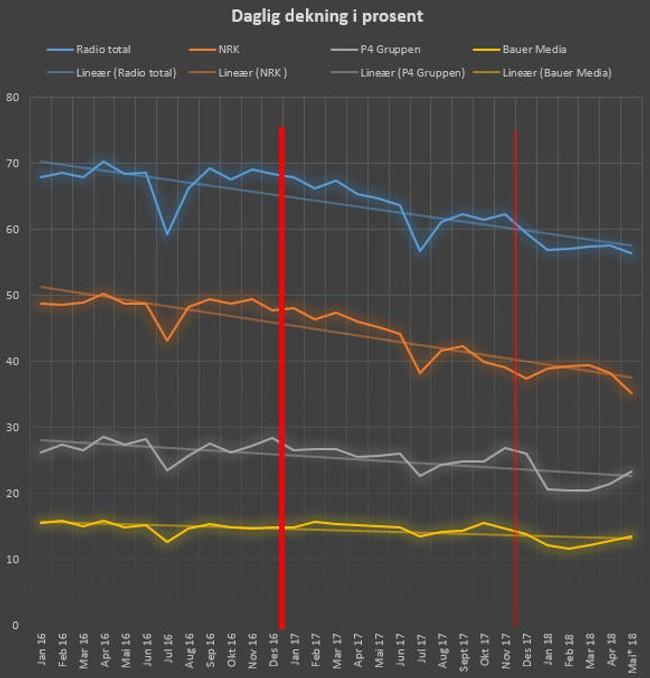 De såkalte PPM-tallene oppdateres hver uke og er de mest nøyaktige tallene for radio i Norge. Det de ikke forteller noe om er alle lokalradiostasjonene.