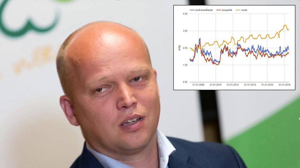 KORN BILLIG UTE: Norske hvetepriser (gul) har økt, mens det fortsatt er billig hvete å få kjøpt i Europa og i USA. Senterparti-leder Trygve Slagsvold Vedum advarer mot matvaresikkerhet, men det er tilgangen til et verdensmarked på mat som er vår største sikkerhet.