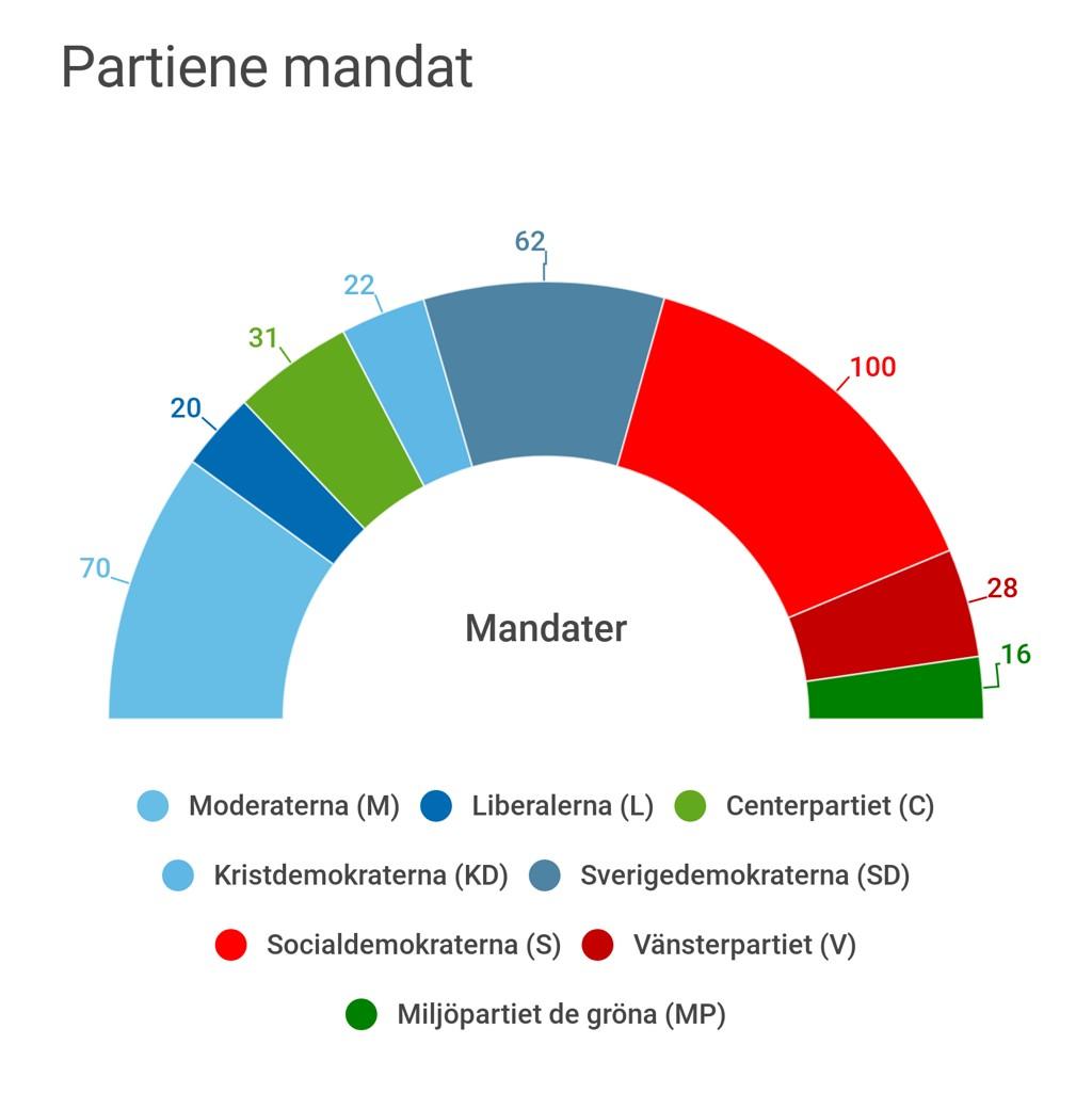 KNAPT FLERTALL TIL RØDGRØNNE: Alle stemmene er telt i Sverige. De rødgrønne beholdt et knapt flertall med 144 riksdagsmandater, mot Alliansens 143. Drøyt 26.300 stemmer skilte blokkene.