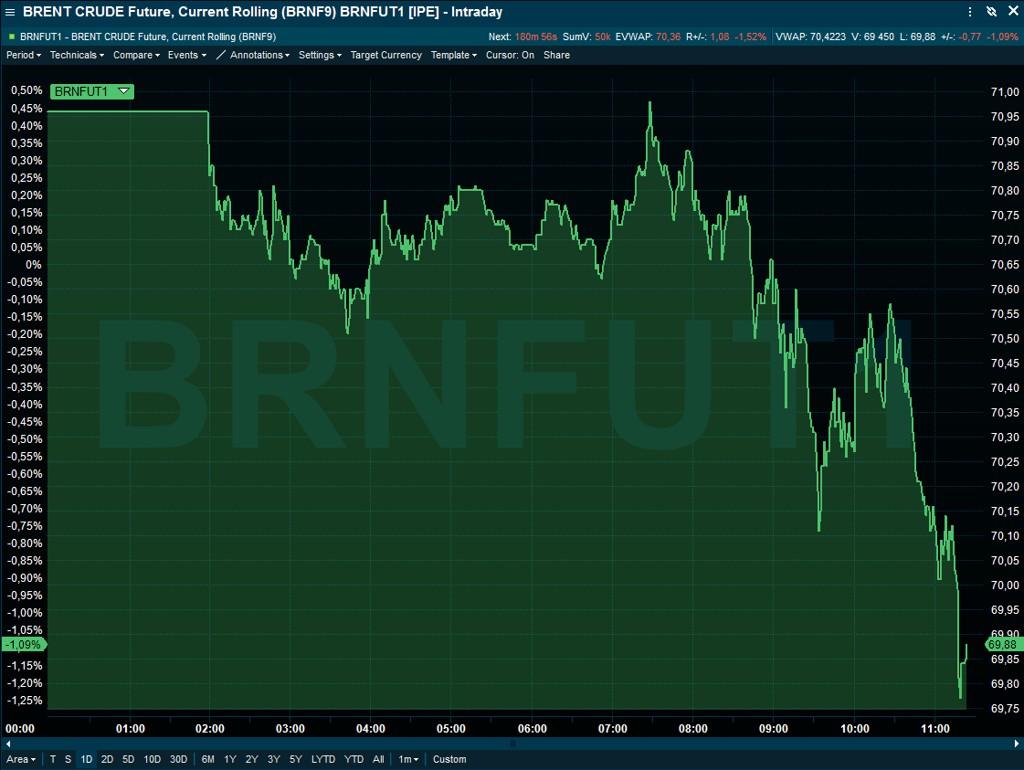 NEDGANG: Oljeprisen faller fredag.