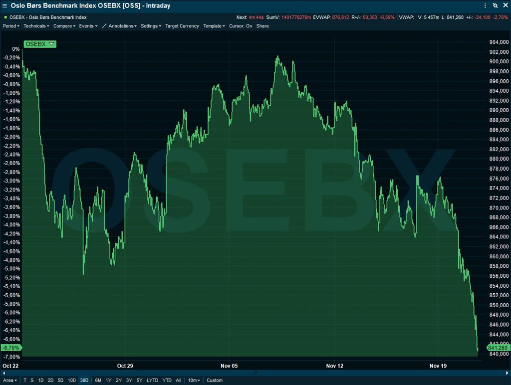 NEDGANG: Oslo børs hadde tirsdag sin verste dag på to og et halvt år, siden Brexit-avstemningen i juni 2016.